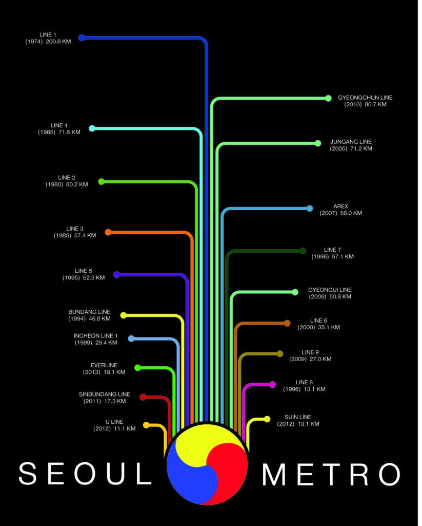 Seoul Subway Lines
