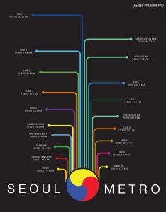 Seoul Metro Lines