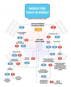 Should you teach in Korea