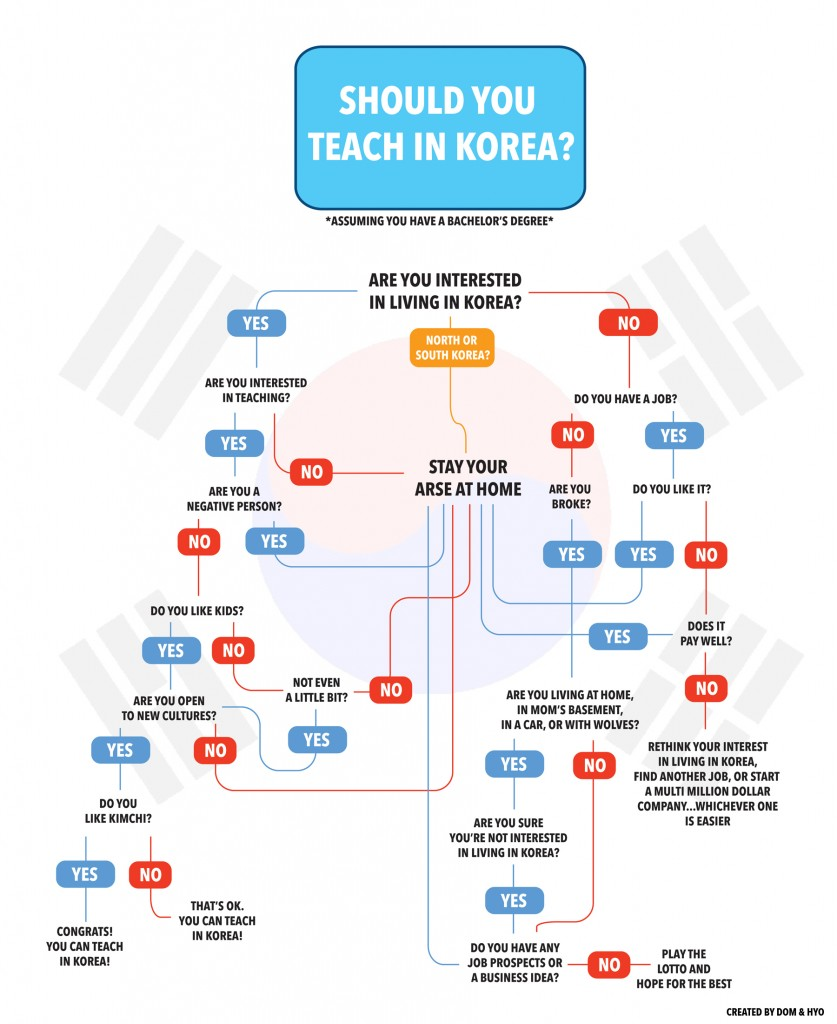 Should You Teach in Korea