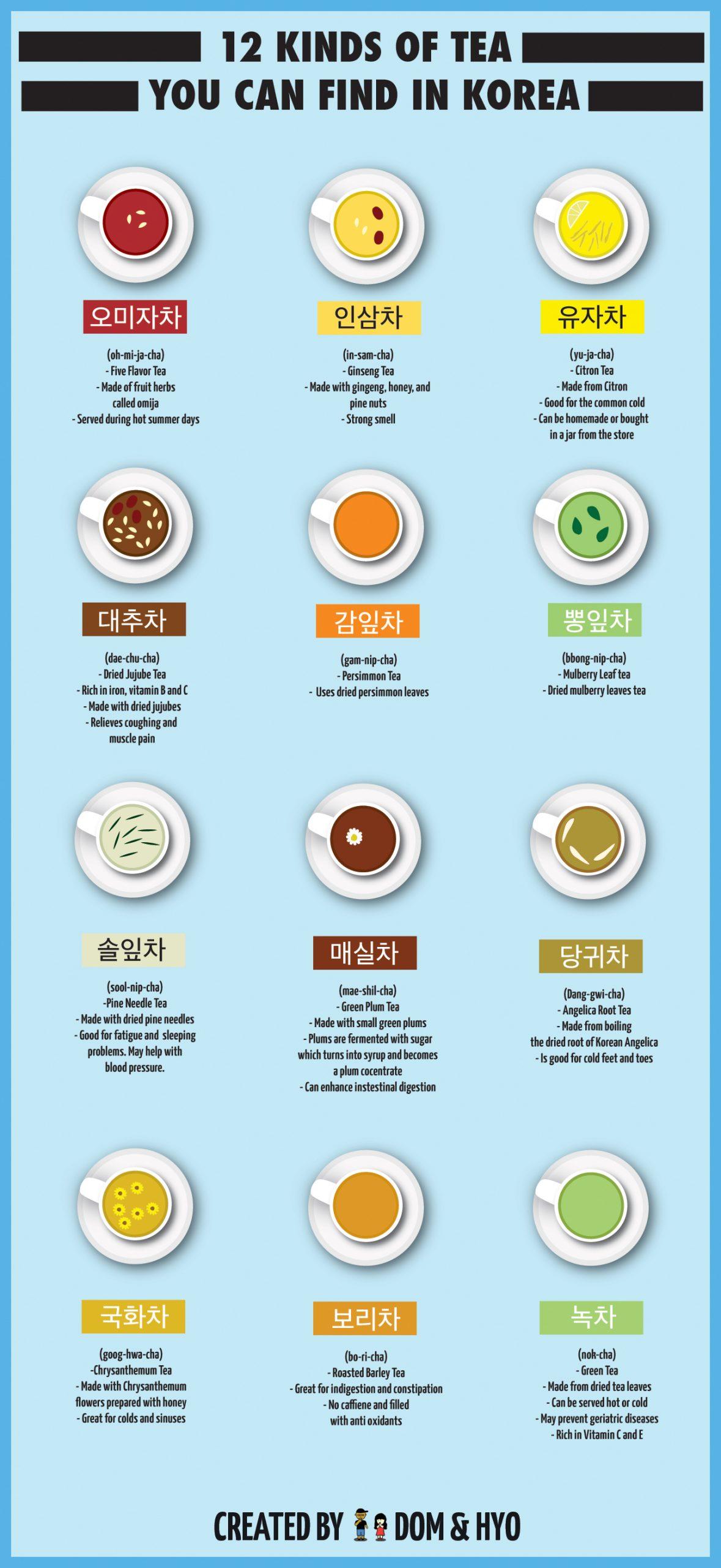 Kinds of Tea in Korea