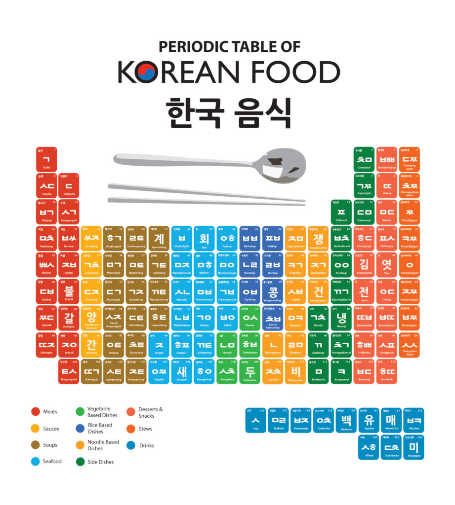 korean food, types of korean food
