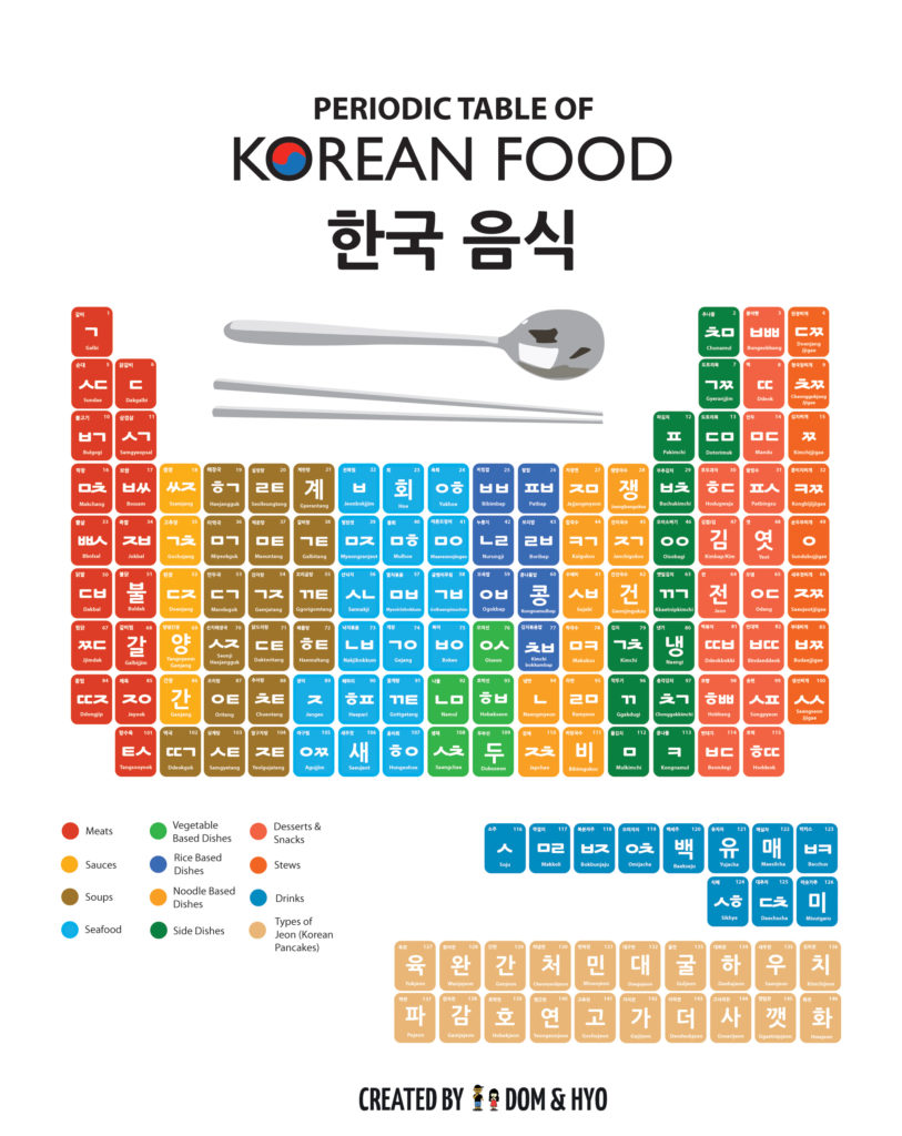 Seoul ambition amazing things 23 a periodic table of korean food amazing things 23 a periodic table of korean food gamestrikefo Images