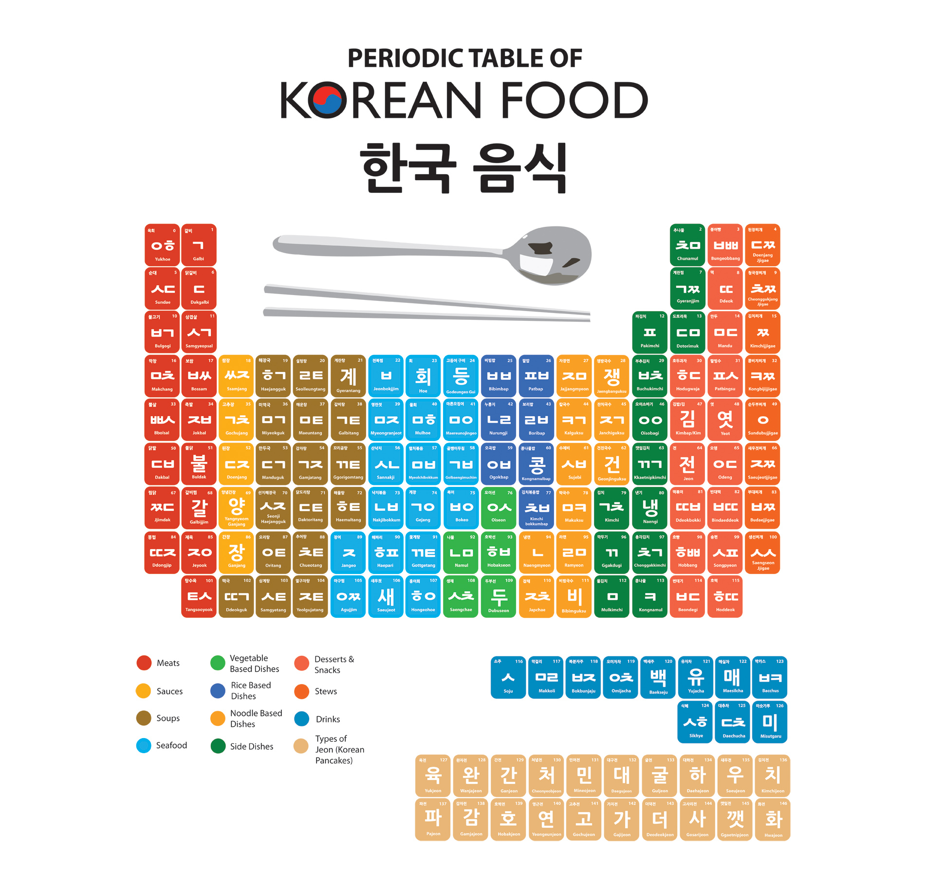 korean food periodic table now for sale learn basic korean vocabulary phrases with dom hyo - Periodic Table Vocabulary