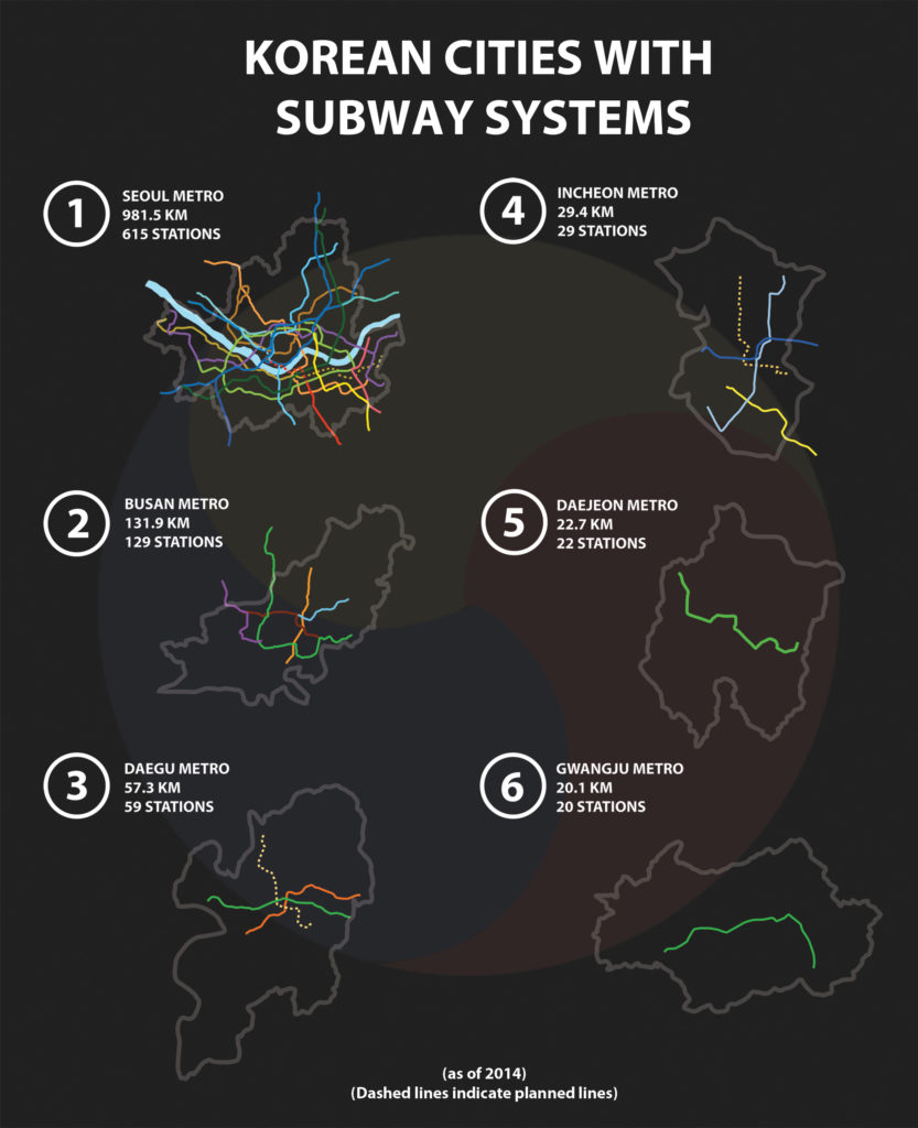 Korean Cities With Subway Systems