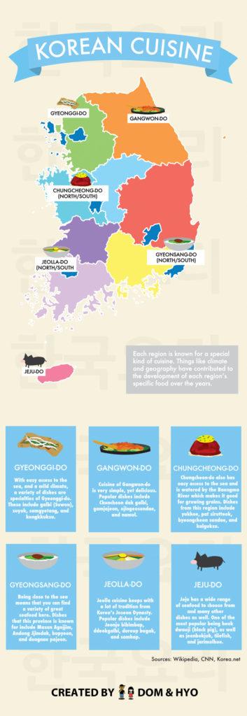 Korea Regional Food