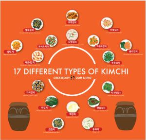 17 different types of kimchi