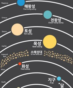 Solar System Korean Vocabulary