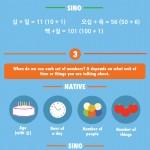Korean numbers, basics