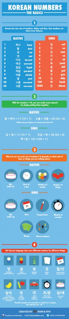 Korean numbers infographic