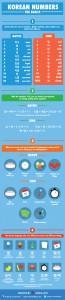 Korean numbers infographic
