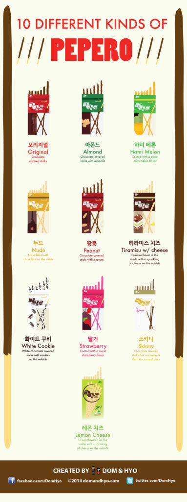 Infographic: 10 Different Kinds of Pepero