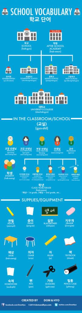 Korean Language Infographic: School Vocabulary