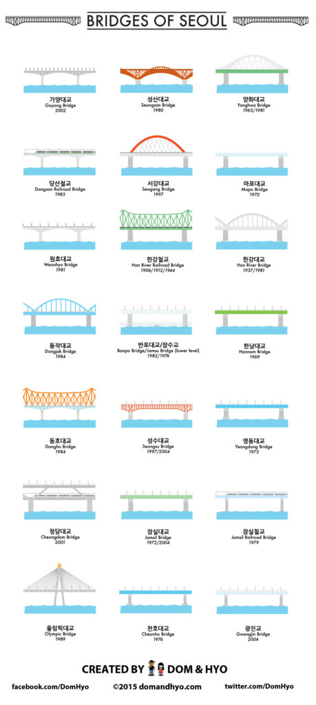Bridges of Seoul