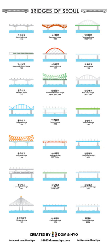 Infographic: Bridges of Seoul