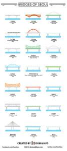 brdiges of seoul, bridges of seoul korea, seoul bridges, seoul bridges infographic