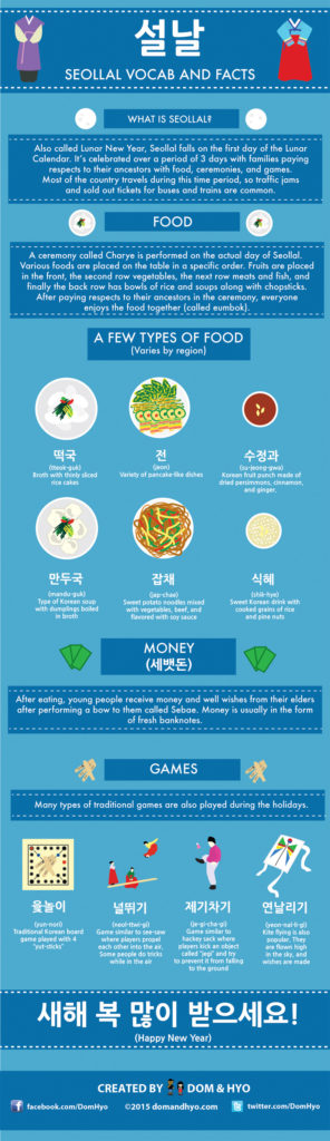 Seollal Infographic and Facts