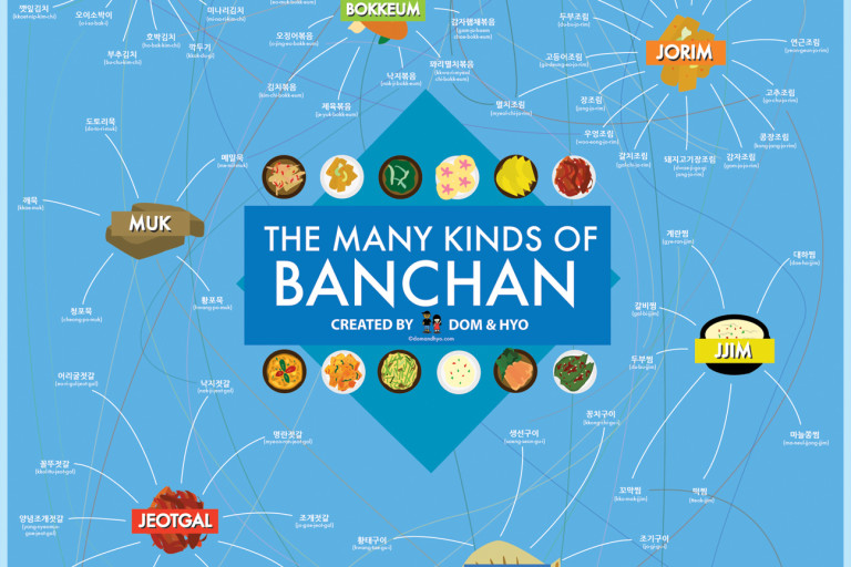 The Many Kinds of Banchan Infographic