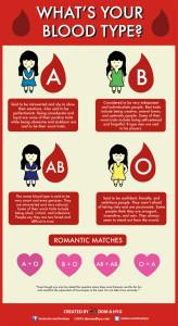 blood types in korea, korea blood types