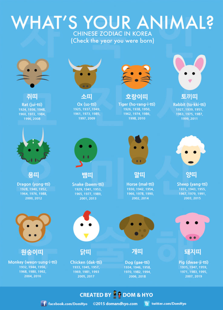what s your animal chinese zodiac in korea dom hyo korea comics graphics. Black Bedroom Furniture Sets. Home Design Ideas
