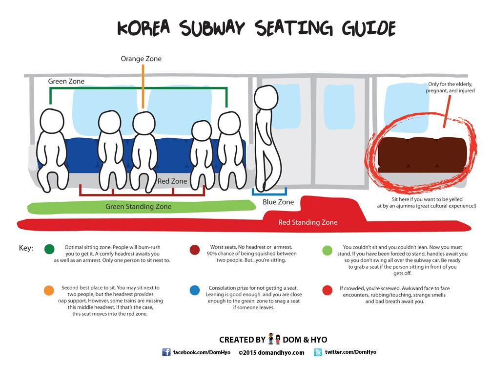 Korea Subway Seating
