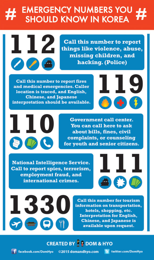 Emergency Numbers in Korea