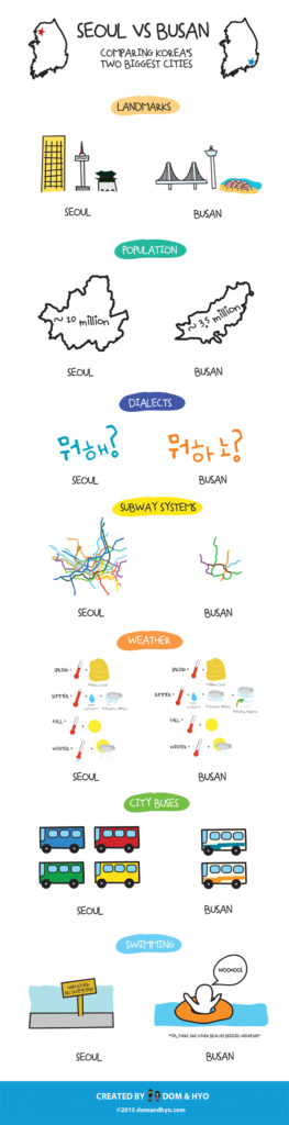 Differences Between Seoul and Busan