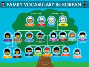 Family Vocabulary in Korean