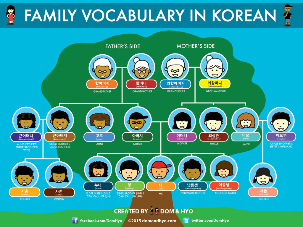 family vocabulary, korean