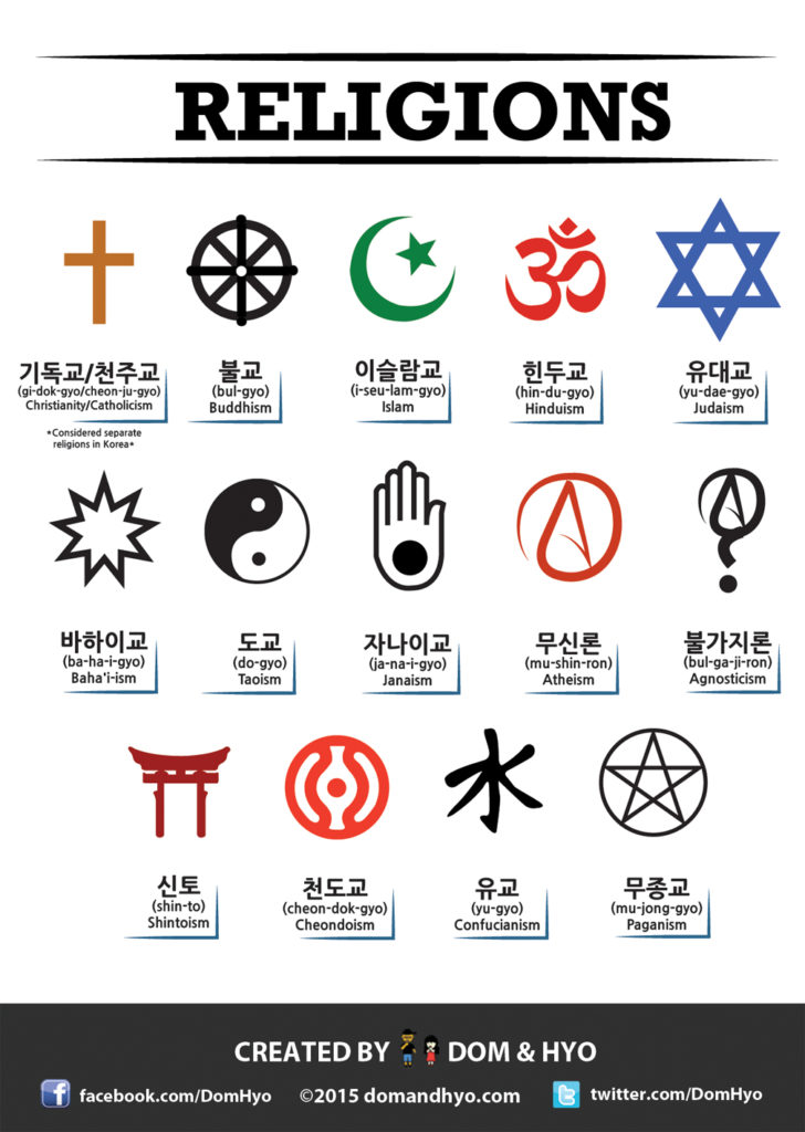 Religions in Korean