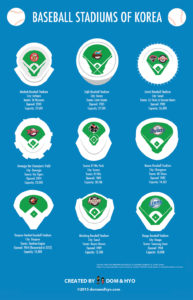 Baseball Stadiums of Korea
