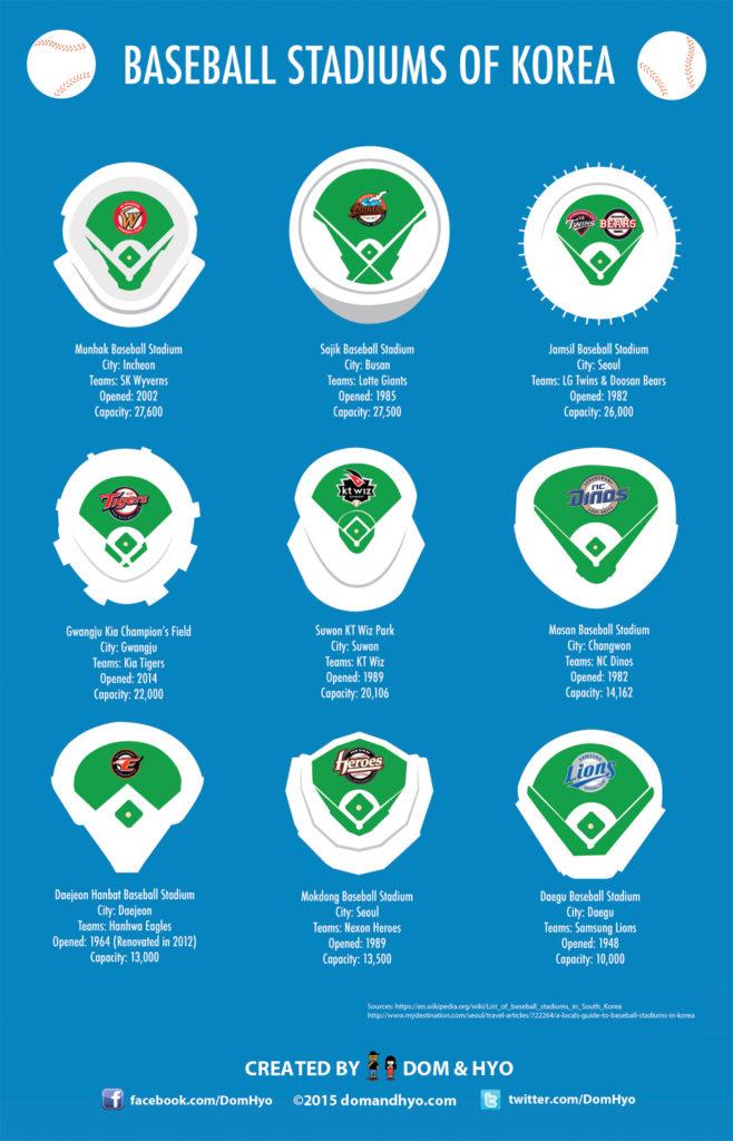 baseball in korea, baseball stadiums in korea