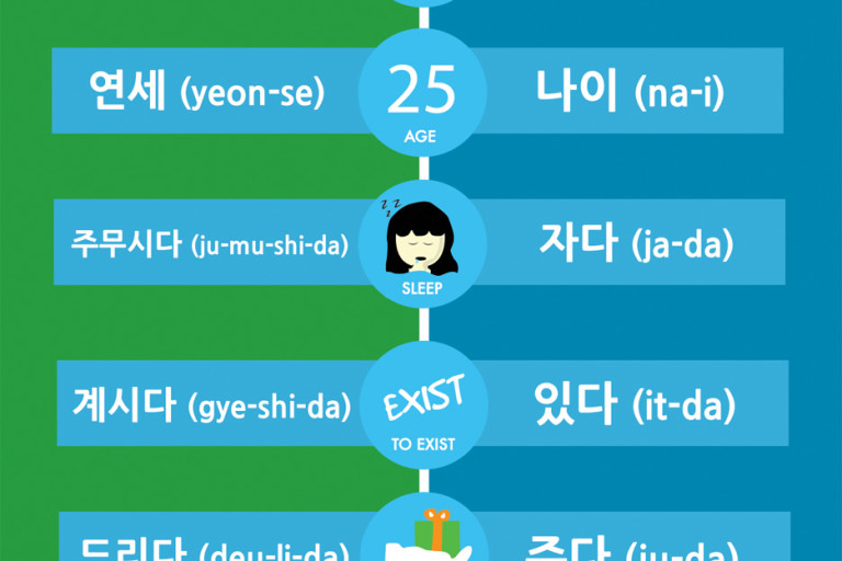 Learn Korean: Informal and Formal Words in Korean Pt. 2