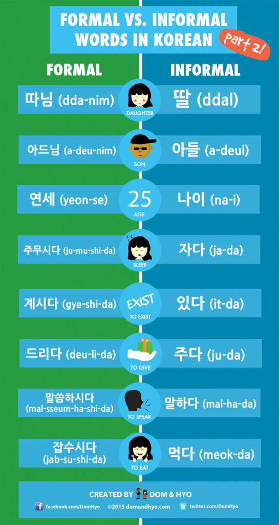 Formal and Informal Words in Korean