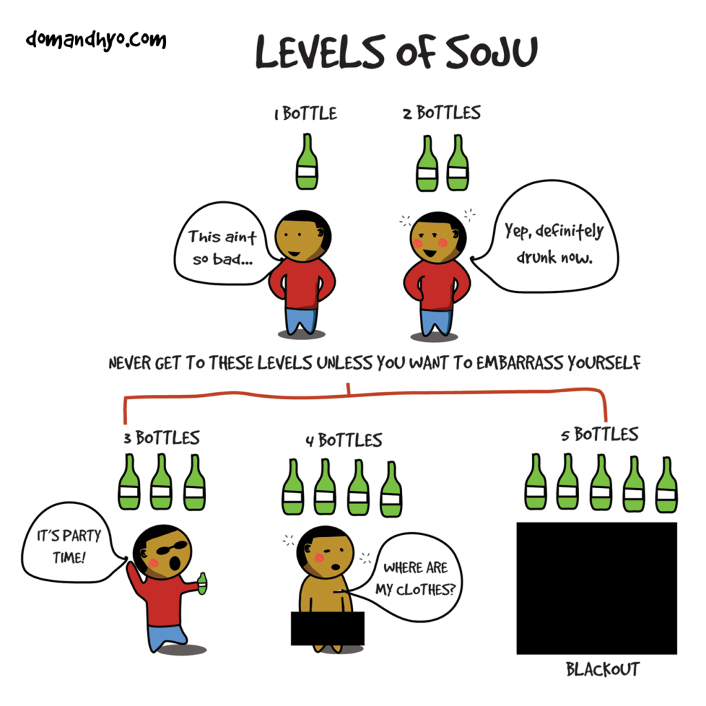 Levels of Soju