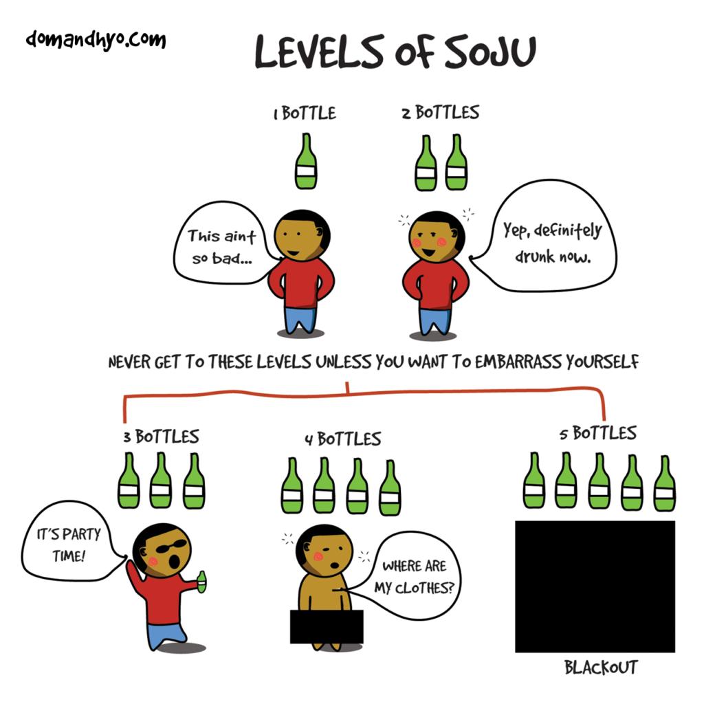 Levels of Soju