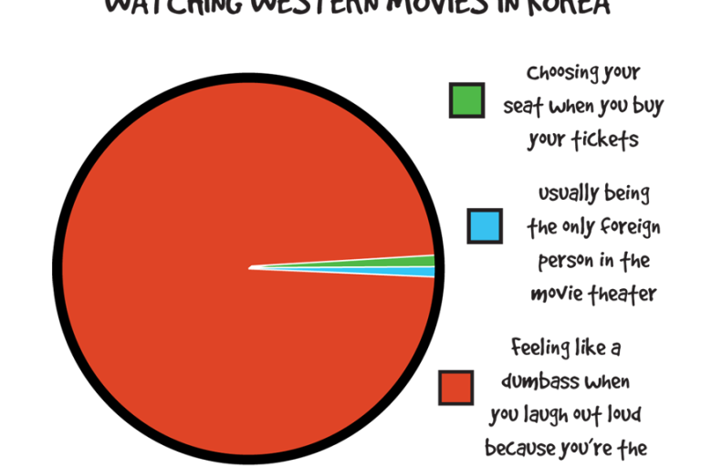 Most Awkward Thing About Watching Movies in Korea