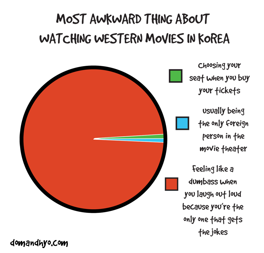 Watching Movies in Korea
