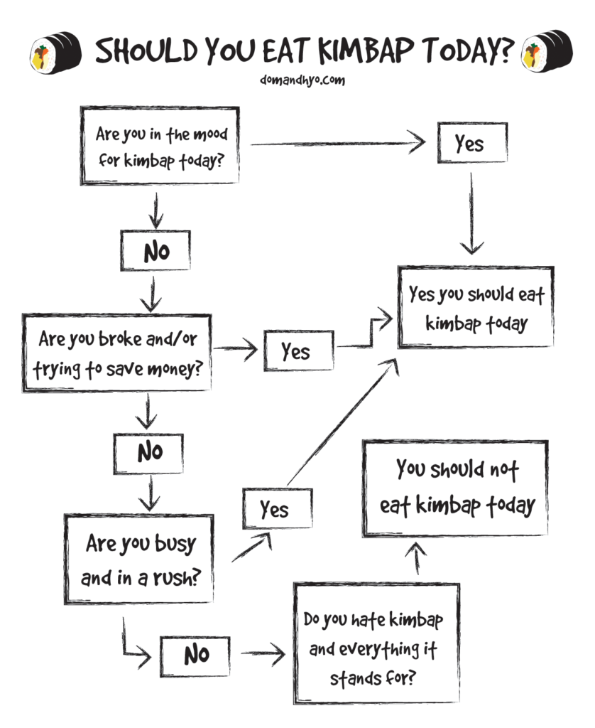 Eating Kimbap Flowchart