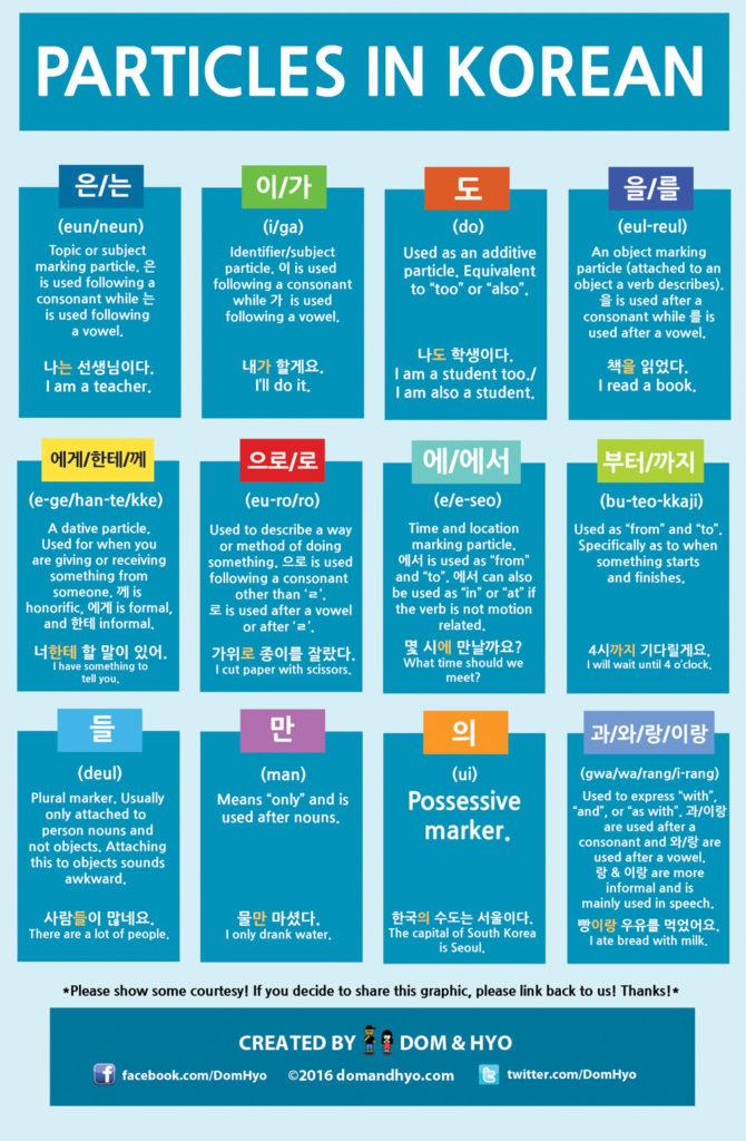 Korean Particles