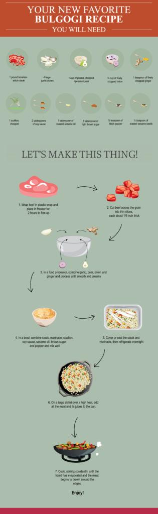 bulgogi recipe infographic