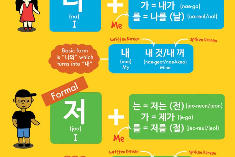 "Vocabulary: Pronouns ""I, Me, My, & Mine"" in Korean"