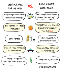 Visiting Korea vs. Living in Korea