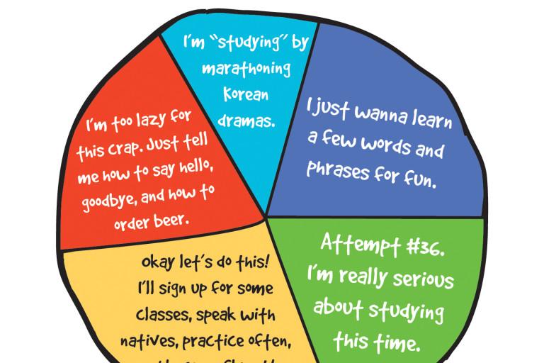 Types of Korean Learners