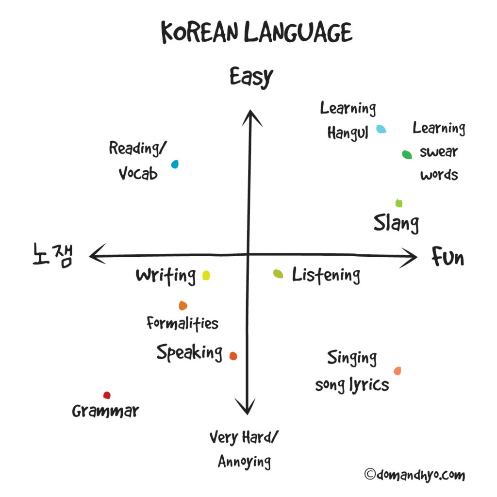 Korean Language…