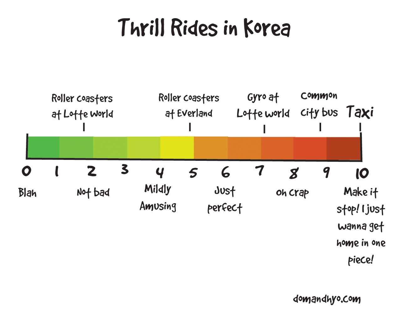 Thrill Rides in Korea…