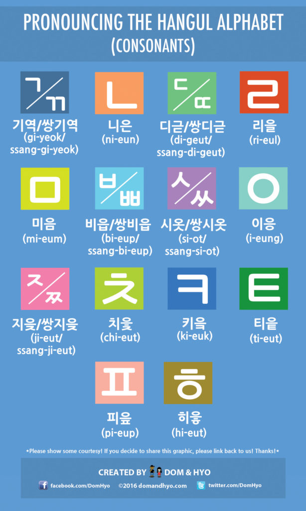 Hangul Alphabet Pronunciation Chart (Consonants)