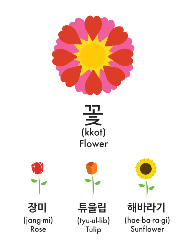 Flower In Korean Hangul - Flowers Healthy