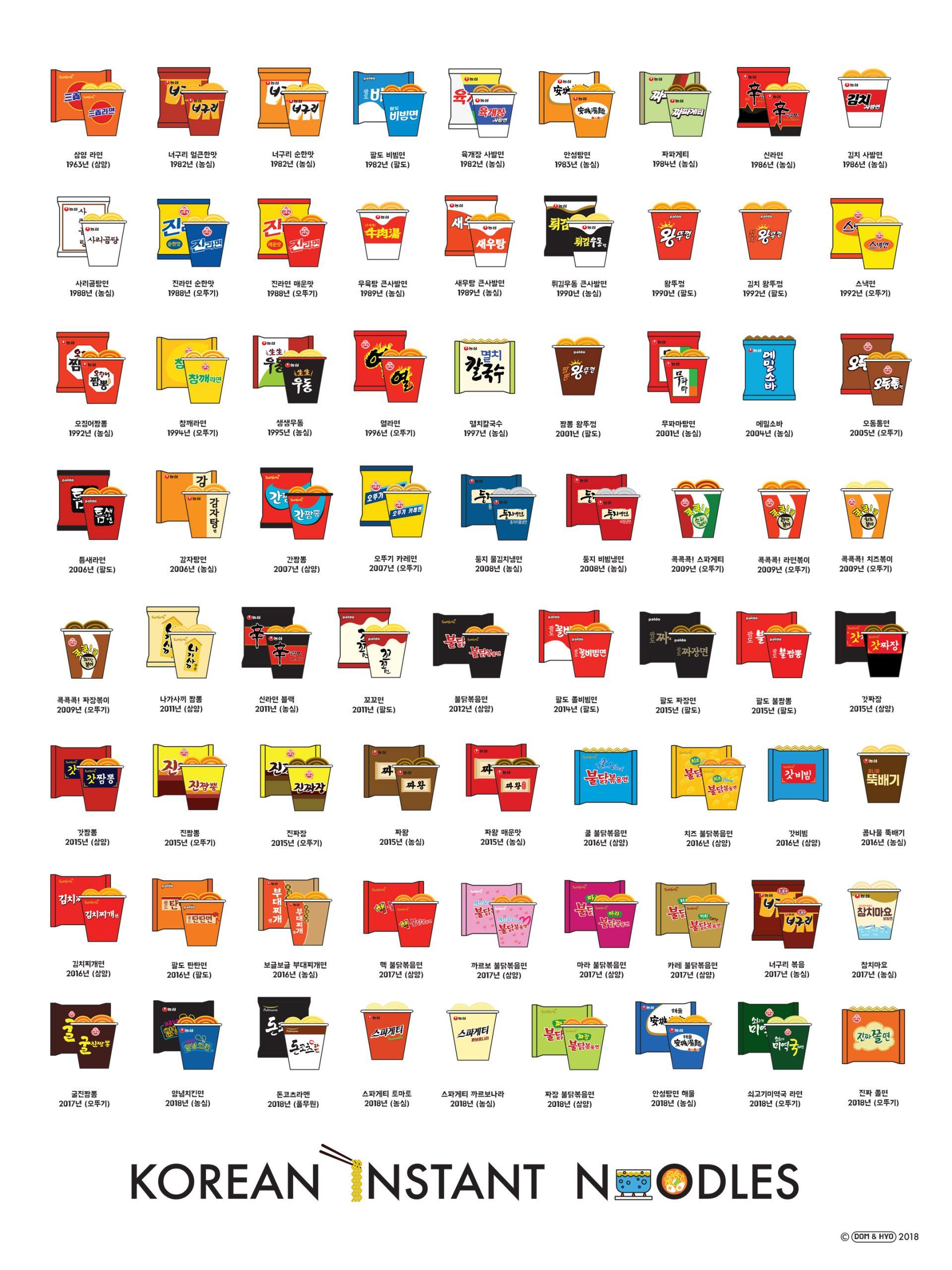 Korean Instant Noodles Chart