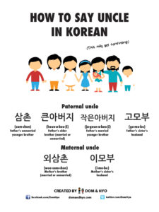 How to Say Uncle in Korean